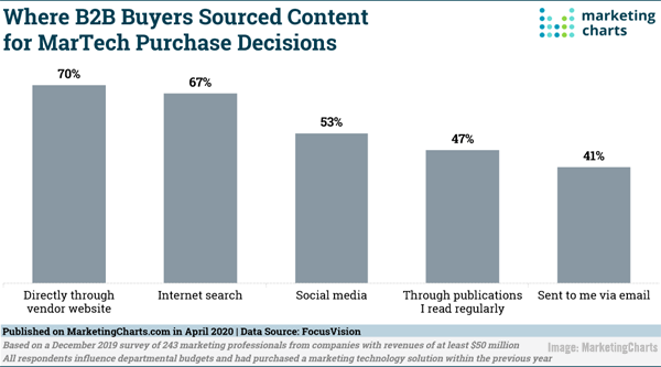 Internet marketing Digital Marketing News: Micro-Influencers See Rising Engagement, Marketers Turn to SEO During Crisis, YouTube Launches Shorts, & 4 New Pandemic Marketing Reports