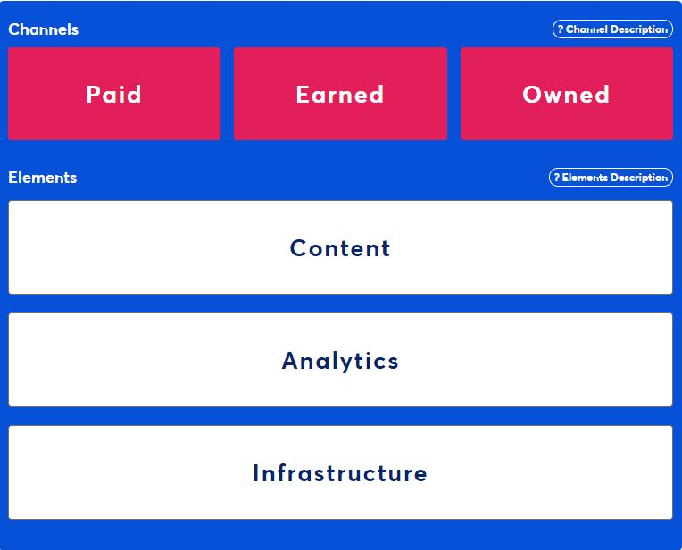 Internet marketing The Digital Marketing Stack: Analytics