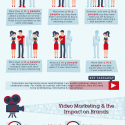 Internet marketing How Powerful Will Video Marketing …